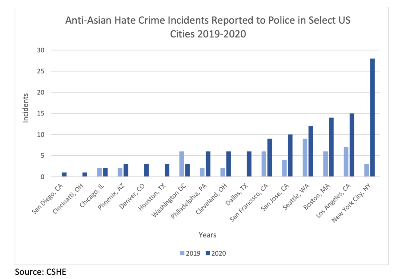 Anti-Asian hate crime incidents reported in 16 US cities.