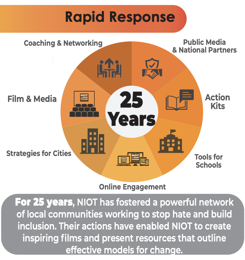 Rapid Response - Graphic showing different ways NIOT national responds to requests for help from communtiies