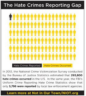 Hate Crimes Reporting Gap
