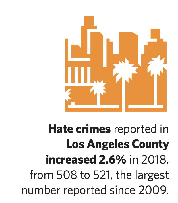 Hate Crimes Stats - Hate crimes reported in LA County increased 2.6& in 2018, from 508 to 521, the largest number reported since 2009.