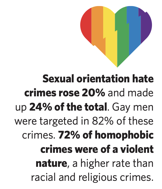 Hate Crimes Stats - Sexual orientation hate crimmes rose 20% and made up 24% of the total hate crimes in LA County in 2018.